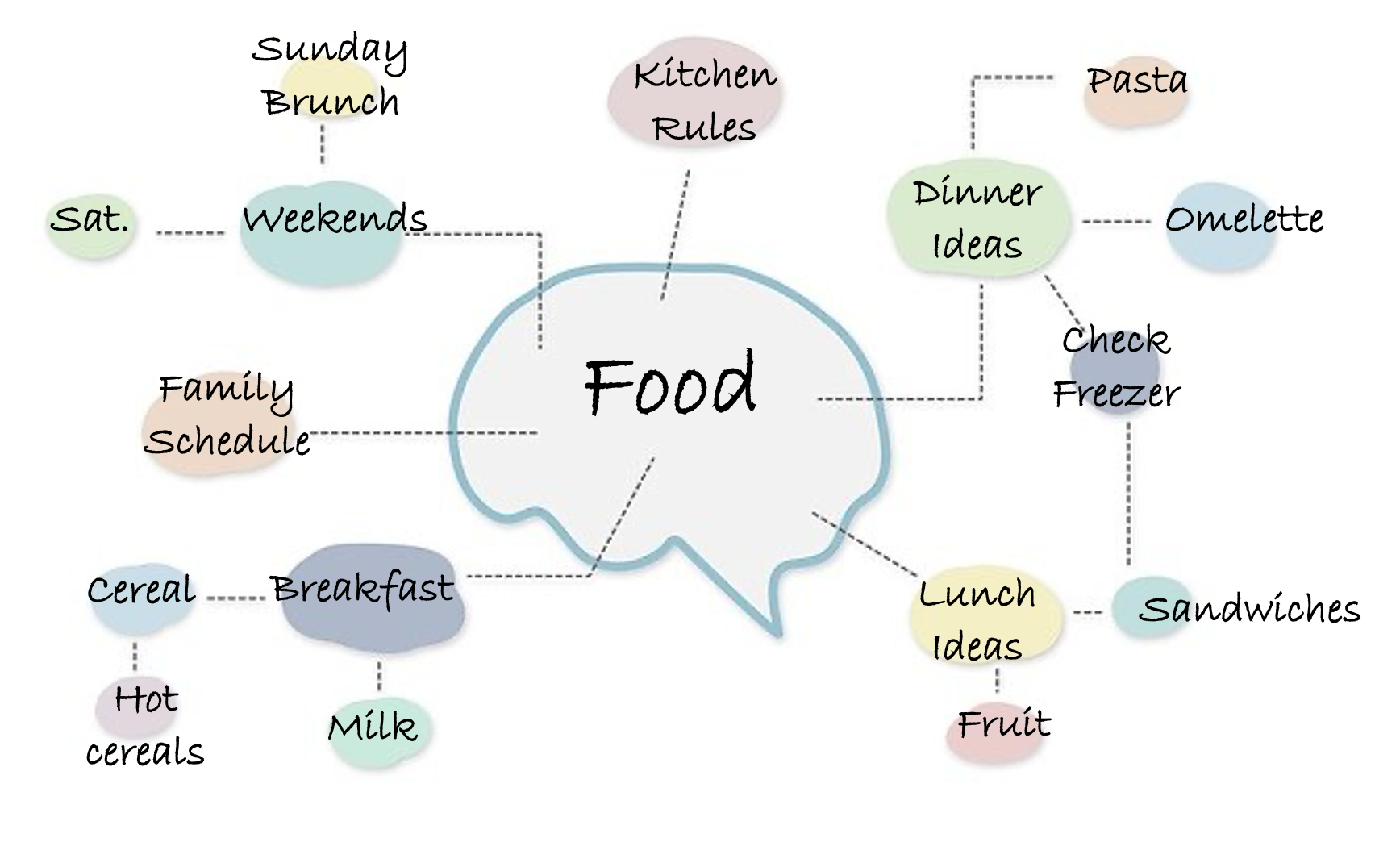 a mindmap to explain family food and eating customs