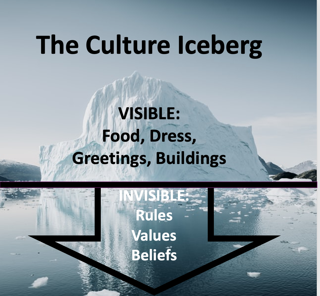 Iceberg shows that culture is like an iceberg with visible culture and invisible culture