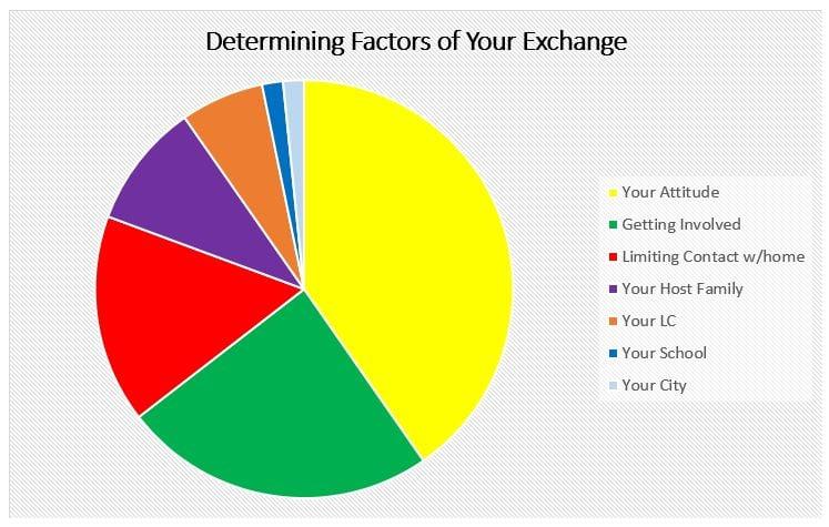 Key_Pie Chart